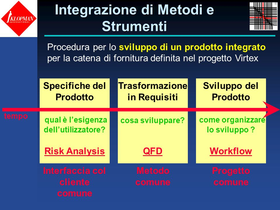Integrazione di Metodi e Strumenti Procedura per lo sviluppo di un prodotto integrato per la catena di fornitura definita nel progetto Virtex Trasform