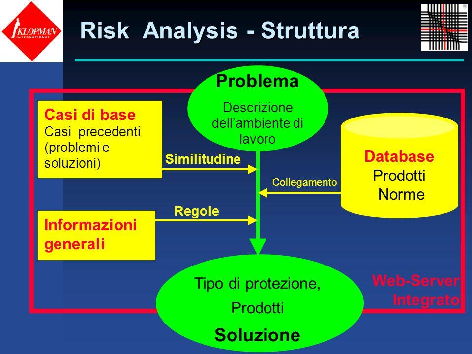 Risk Analysis - Struttura Database Prodotti Norme Casi di base Casi precedenti (problemi e soluzioni) Informazioni generali Web-Server Integrato Probl
