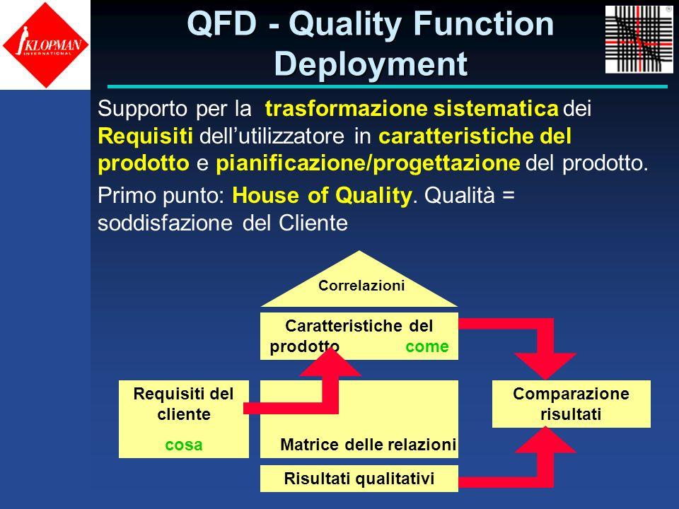 QFD - Quality Function Deployment Supporto per la trasformazione sistematica dei Requisiti dellutilizzatore in caratteristiche del prodotto e pianific