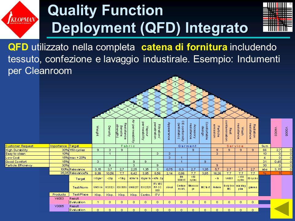 Quality Function Deployment (QFD) Integrato QFD utilizzato nella completa catena di fornitura includendo tessuto, confezione e lavaggio industirale. E