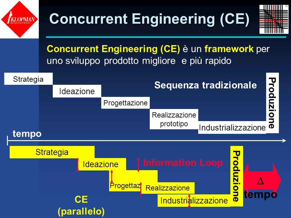 Concurrent Engineering (CE) Concurrent Engineering (CE) è un framework per uno sviluppo prodotto migliore e più rapido tempo Strategia Ideazione Proge