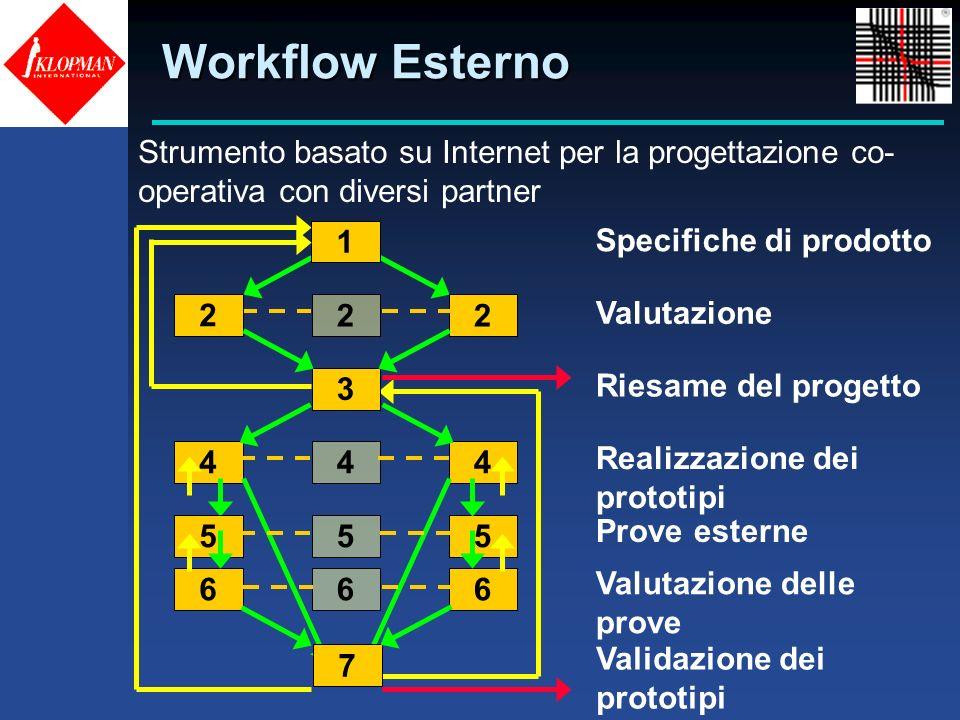 Workflow Esterno 2 22 Valutazione 1 Specifiche di prodotto 3 Riesame del progetto 444 Realizzazione dei prototipi 555 Prove esterne 666 Valutazione de