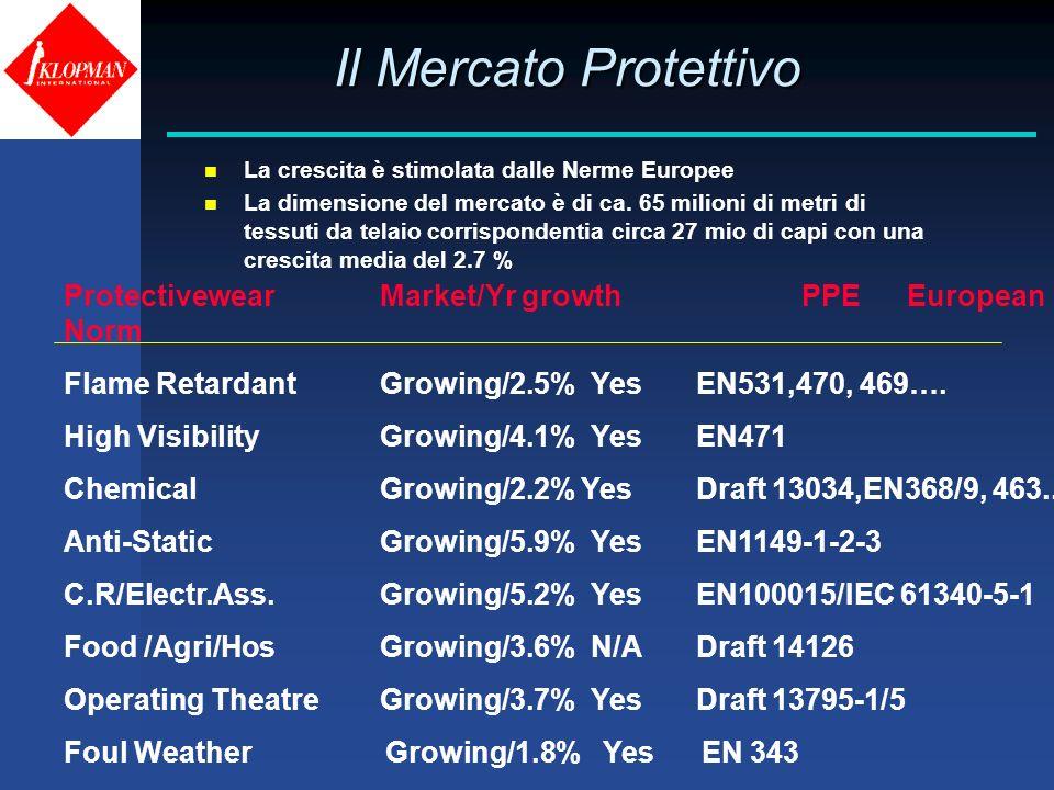Il Mercato Protettivo Il Mercato Protettivo n La crescita è stimolata dalle Nerme Europee n La dimensione del mercato è di ca. 65 milioni di metri di
