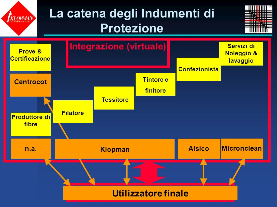 La catena degli Indumenti di Protezione End-user Integrazione (virtuale) Utilizzatore finale Klopman Filatore Tessitore Tintore e finitore Micronclean