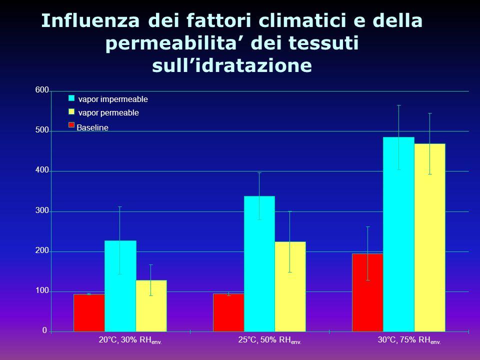 Influenza dei fattori climatici e della permeabilita dei tessuti sullidratazione 0 100 200 300 400 500 600 20°C, 30% RH env.