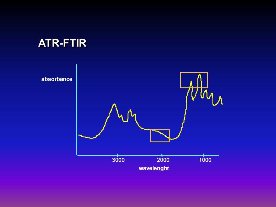 ATR-FTIR absorbance wavelenght 300020001000
