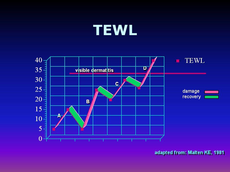 Traspirante vs antitraspirante 0 5 10 15 20 25 30 35 40 6 hours dry 6 hours loaded 3 ml vapor-permeable vapor-impermeable p<0.001 Baseline TEWL g/m²/h