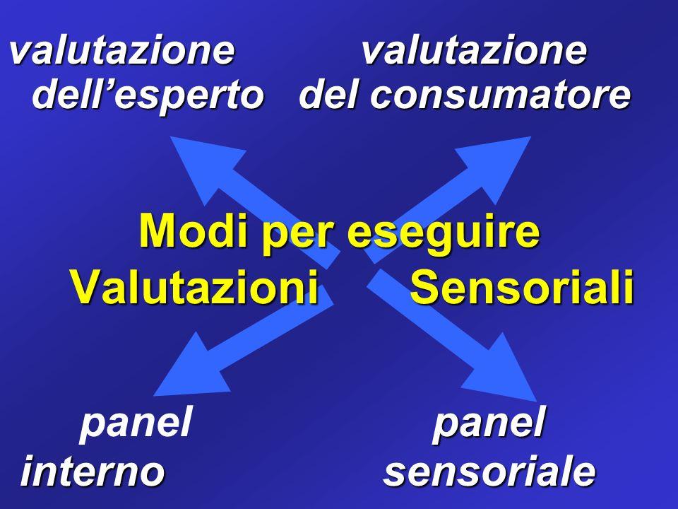 valutazione valutazione dellesperto del consumatore dellesperto del consumatore panel panel panel interno sensoriale interno sensoriale Modi per esegu