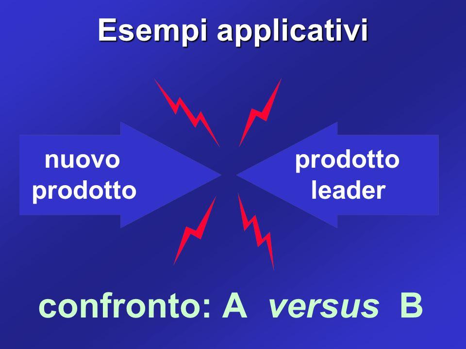 nuovo prodotto prodotto leader confronto: A versus B Esempi applicativi