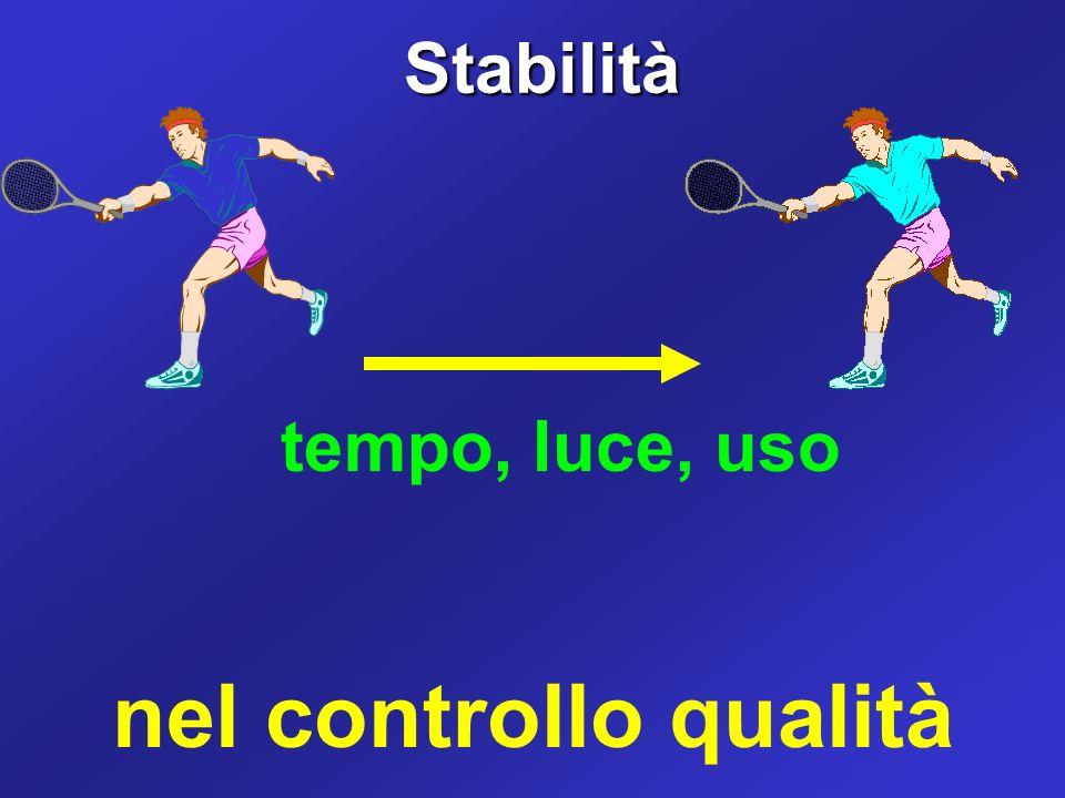 Stabilità Stabilità tempo, luce, uso nel controllo qualità