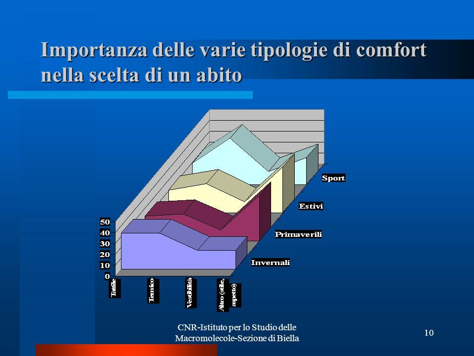 CNR-Istituto per lo Studio delle Macromolecole-Sezione di Biella 10 Importanza delle varie tipologie di comfort nella scelta di un abito