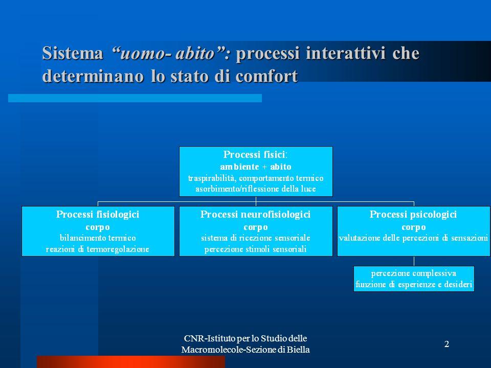 CNR-Istituto per lo Studio delle Macromolecole-Sezione di Biella 2 Sistema uomo- abito: processi interattivi che determinano lo stato di comfort