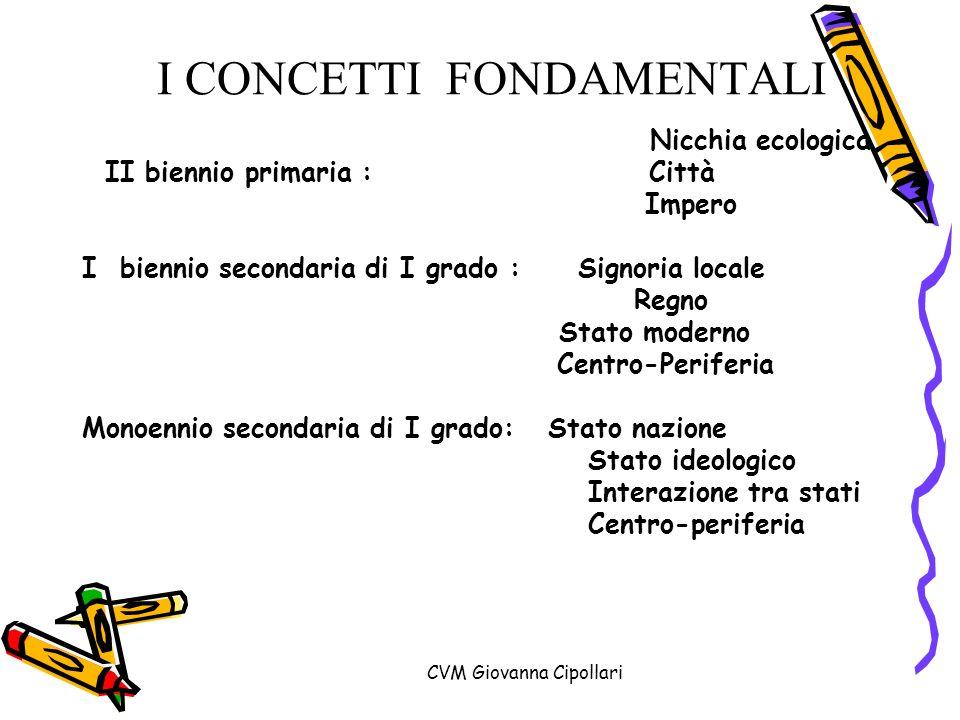CVM Giovanna Cipollari I CONCETTI FONDAMENTALI Nicchia ecologica II biennio primaria : Città Impero I biennio secondaria di I grado : Signoria locale