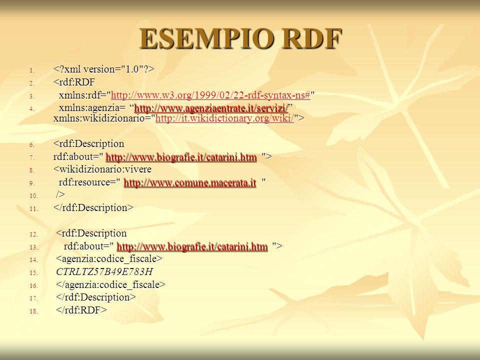 ESEMPIO RDF 1.1. 2. <rdf:RDF 3.