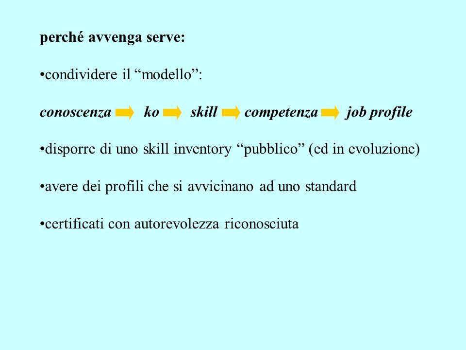 perché avvenga serve: condividere il modello: conoscenza ko skill competenza job profile disporre di uno skill inventory pubblico (ed in evoluzione) avere dei profili che si avvicinano ad uno standard certificati con autorevolezza riconosciuta
