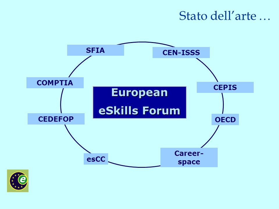 SFIA Career- space COMPTIA CEDEFOP CEN-ISSS CEPIS esCC OECD Stato dellarte … European eSkills Forum