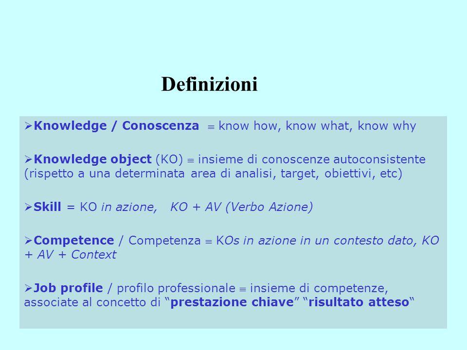 Definizioni Knowledge / Conoscenza know how, know what, know why Knowledge object (KO) insieme di conoscenze autoconsistente (rispetto a una determinata area di analisi, target, obiettivi, etc) Skill = KO in azione, KO + AV (Verbo Azione) Competence / Competenza KOs in azione in un contesto dato, KO + AV + Context Job profile / profilo professionale insieme di competenze, associate al concetto di prestazione chiave risultato atteso