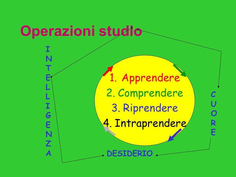 3 a Corsia: OPERAZIONI DI STUDIO Comprendere Riprendere Intraprendere APPRENDEReAPPRENDERe
