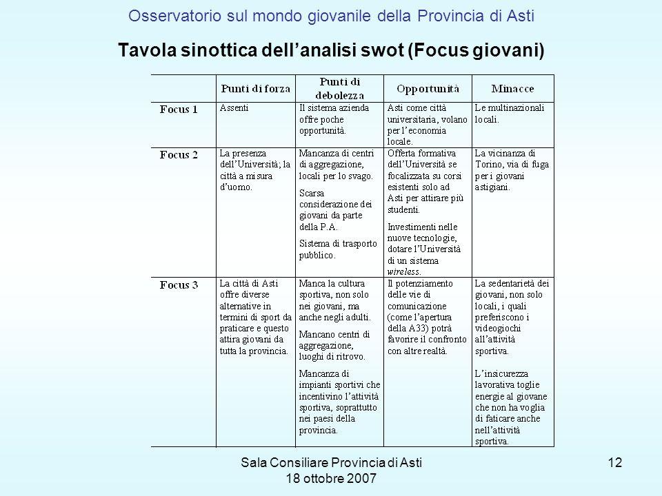Sala Consiliare Provincia di Asti 18 ottobre 2007 12 Osservatorio sul mondo giovanile della Provincia di Asti Tavola sinottica dellanalisi swot (Focus