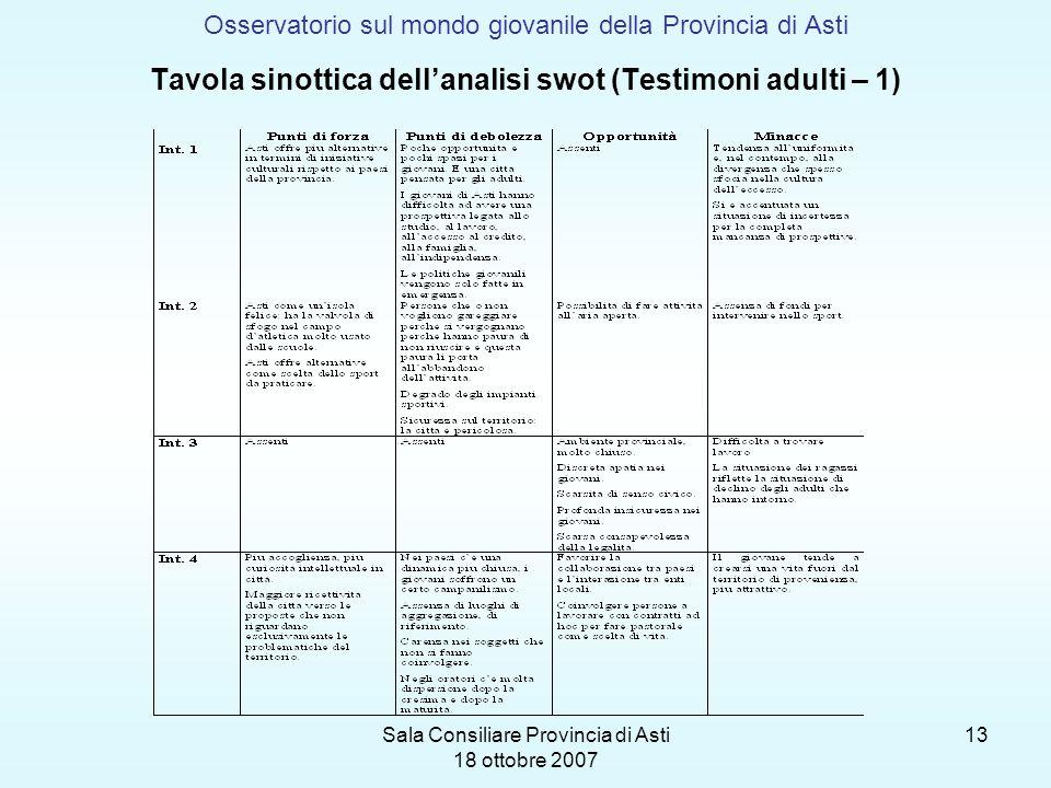 Sala Consiliare Provincia di Asti 18 ottobre 2007 13 Osservatorio sul mondo giovanile della Provincia di Asti Tavola sinottica dellanalisi swot (Testi