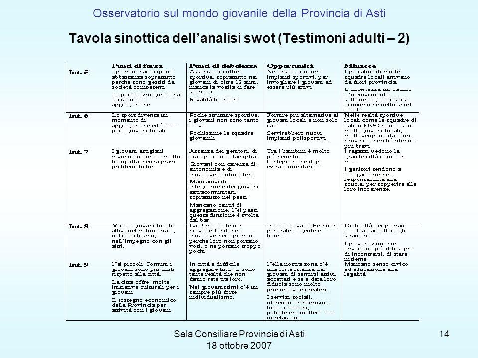 Sala Consiliare Provincia di Asti 18 ottobre 2007 14 Osservatorio sul mondo giovanile della Provincia di Asti Tavola sinottica dellanalisi swot (Testi