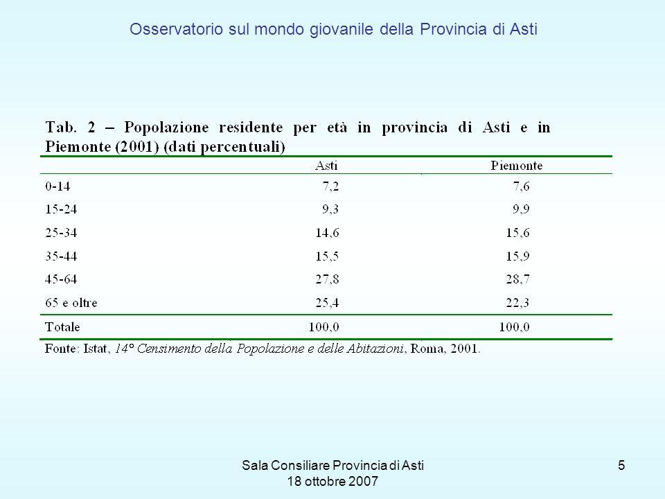 Sala Consiliare Provincia di Asti 18 ottobre 2007 6 Osservatorio sul mondo giovanile della Provincia di Asti Grafico 1 – Popolazione per classi di età – Piemonte e provincia di Asti
