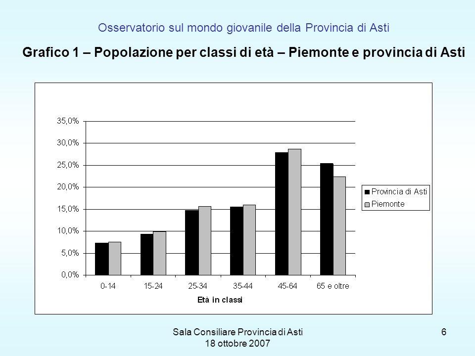 Sala Consiliare Provincia di Asti 18 ottobre 2007 6 Osservatorio sul mondo giovanile della Provincia di Asti Grafico 1 – Popolazione per classi di età