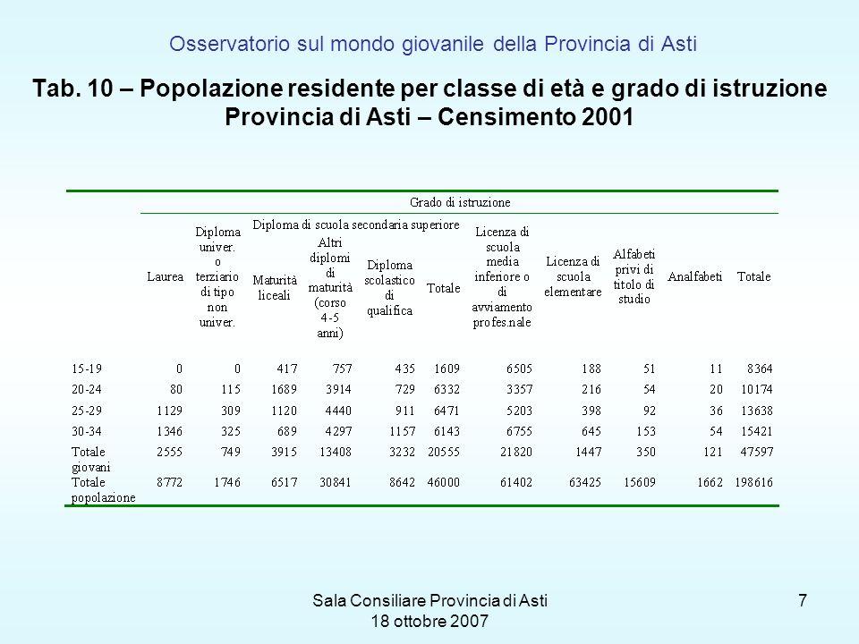 Sala Consiliare Provincia di Asti 18 ottobre 2007 7 Osservatorio sul mondo giovanile della Provincia di Asti Tab. 10 – Popolazione residente per class