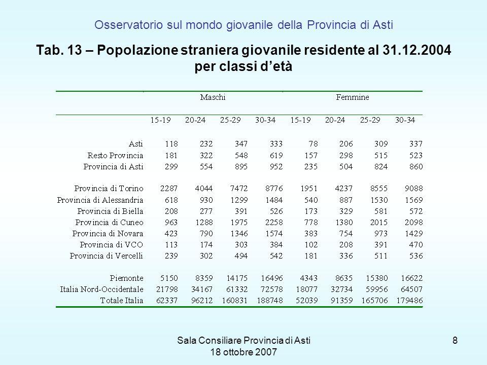 Sala Consiliare Provincia di Asti 18 ottobre 2007 8 Osservatorio sul mondo giovanile della Provincia di Asti Tab. 13 – Popolazione straniera giovanile
