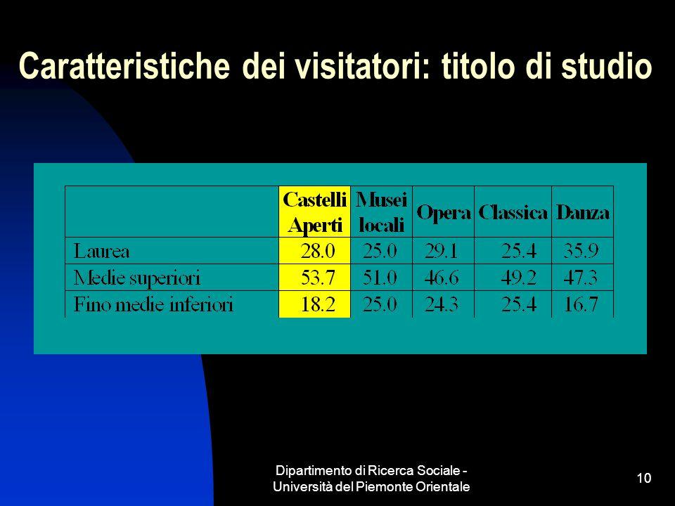 Dipartimento di Ricerca Sociale - Università del Piemonte Orientale 10 Caratteristiche dei visitatori: titolo di studio