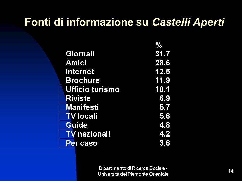 Dipartimento di Ricerca Sociale - Università del Piemonte Orientale 14 Fonti di informazione su Castelli Aperti