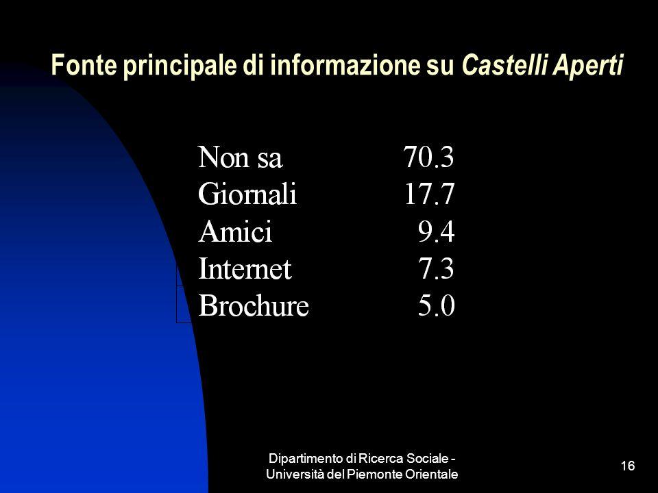 Dipartimento di Ricerca Sociale - Università del Piemonte Orientale 16 Fonte principale di informazione su Castelli Aperti