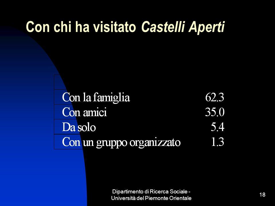 Dipartimento di Ricerca Sociale - Università del Piemonte Orientale 18 Con chi ha visitato Castelli Aperti