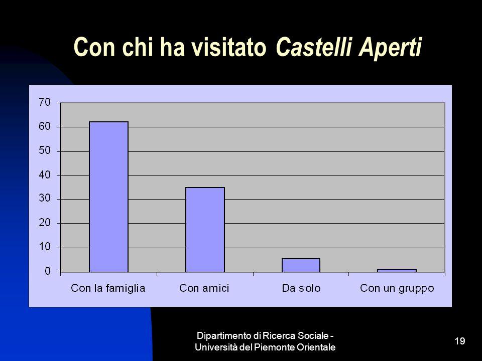 Dipartimento di Ricerca Sociale - Università del Piemonte Orientale 19 Con chi ha visitato Castelli Aperti