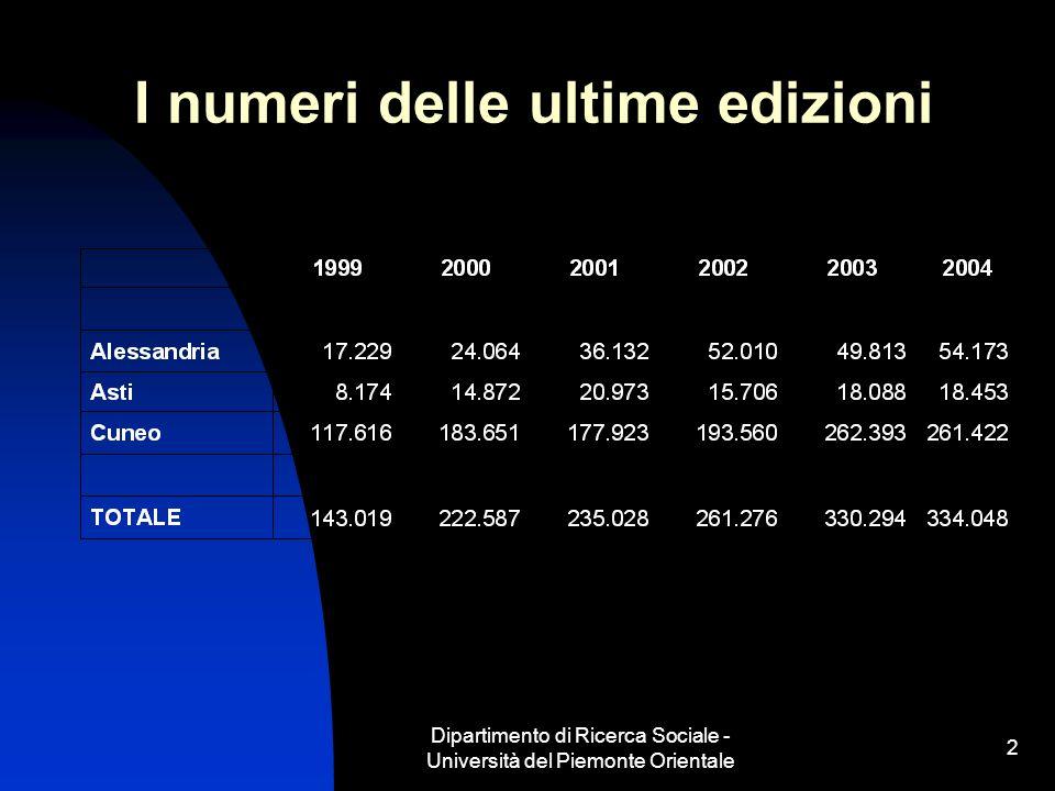 Dipartimento di Ricerca Sociale - Università del Piemonte Orientale 2 I numeri delle ultime edizioni