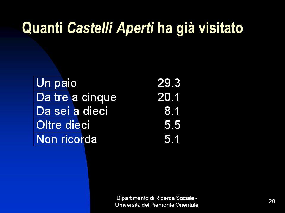 Dipartimento di Ricerca Sociale - Università del Piemonte Orientale 20 Quanti Castelli Aperti ha già visitato