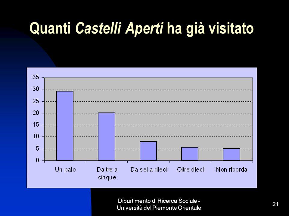 Dipartimento di Ricerca Sociale - Università del Piemonte Orientale 21 Quanti Castelli Aperti ha già visitato