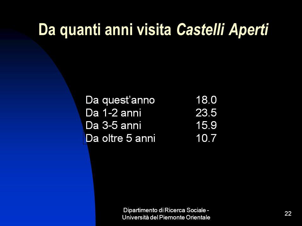 Dipartimento di Ricerca Sociale - Università del Piemonte Orientale 22 Da quanti anni visita Castelli Aperti