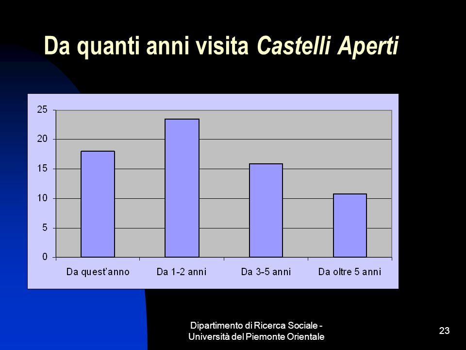 Dipartimento di Ricerca Sociale - Università del Piemonte Orientale 23 Da quanti anni visita Castelli Aperti