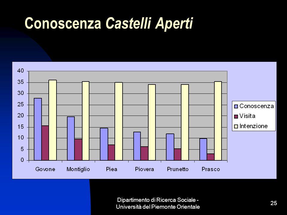 Dipartimento di Ricerca Sociale - Università del Piemonte Orientale 25 Conoscenza Castelli Aperti