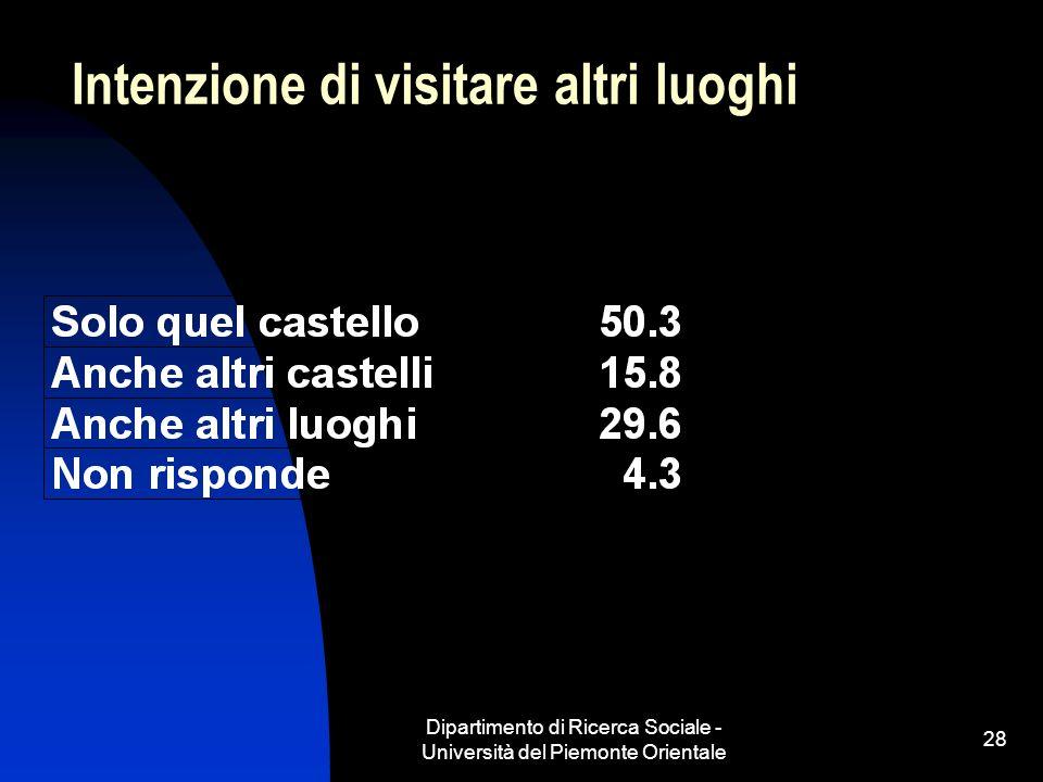 Dipartimento di Ricerca Sociale - Università del Piemonte Orientale 28 Intenzione di visitare altri luoghi