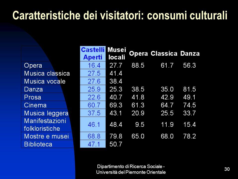 Dipartimento di Ricerca Sociale - Università del Piemonte Orientale 30 Caratteristiche dei visitatori: consumi culturali