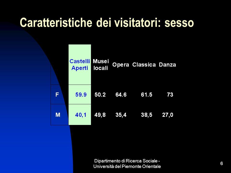 Dipartimento di Ricerca Sociale - Università del Piemonte Orientale 6 Caratteristiche dei visitatori: sesso