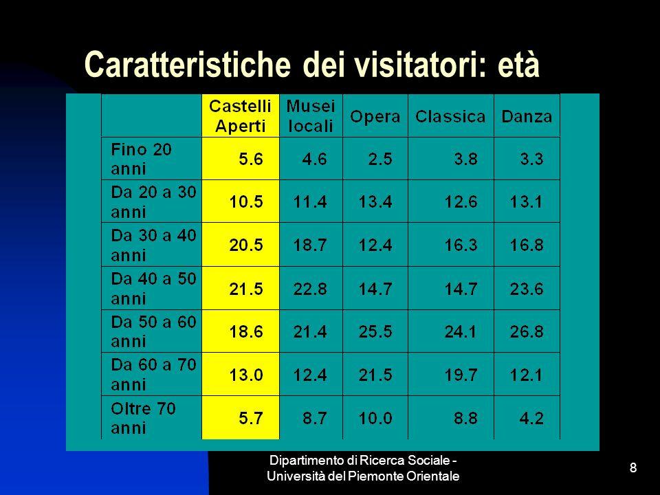 Dipartimento di Ricerca Sociale - Università del Piemonte Orientale 8 Caratteristiche dei visitatori: età