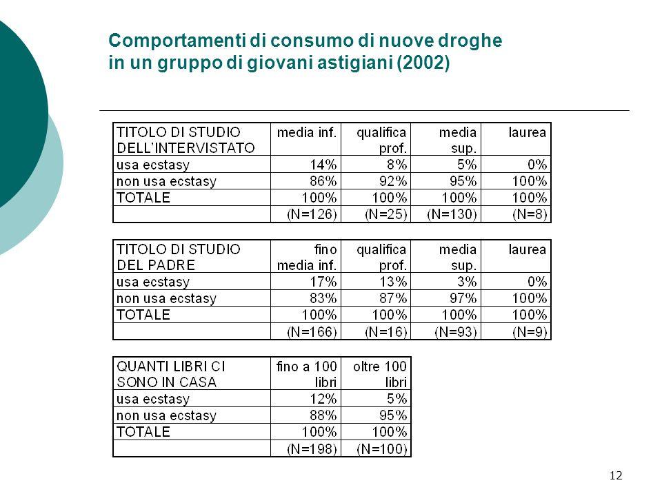 12 Comportamenti di consumo di nuove droghe in un gruppo di giovani astigiani (2002)