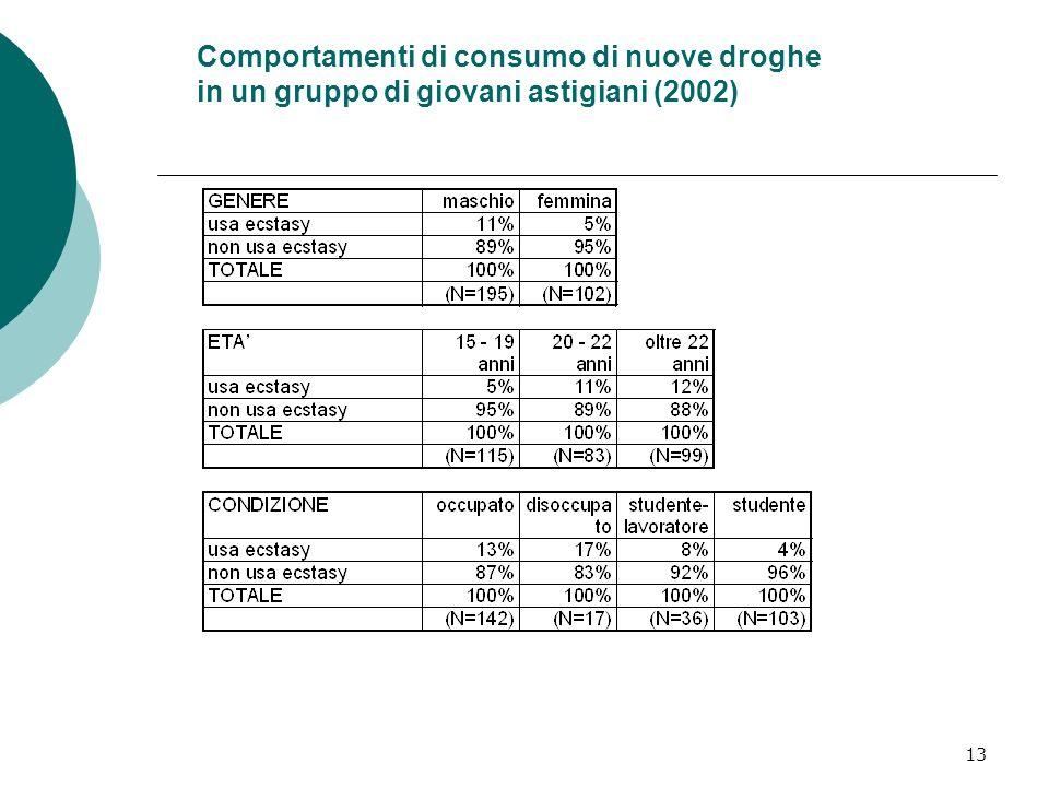 13 Comportamenti di consumo di nuove droghe in un gruppo di giovani astigiani (2002)