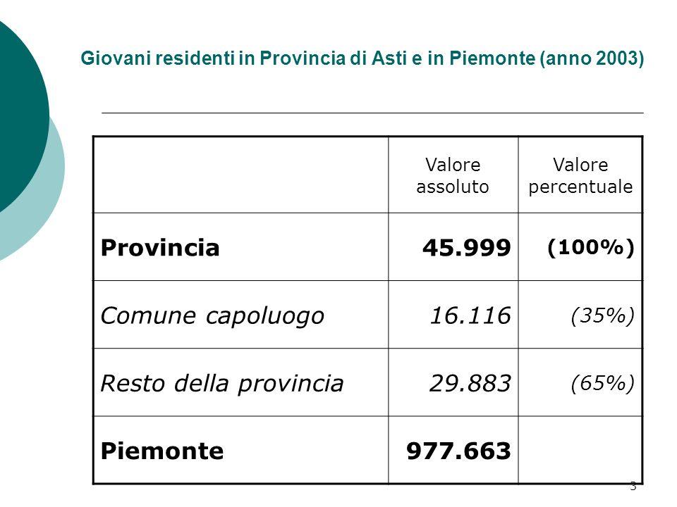 3 Giovani residenti in Provincia di Asti e in Piemonte (anno 2003) Valore assoluto Valore percentuale Provincia45.999 (100%) Comune capoluogo16.116 (35%) Resto della provincia29.883 (65%) Piemonte977.663