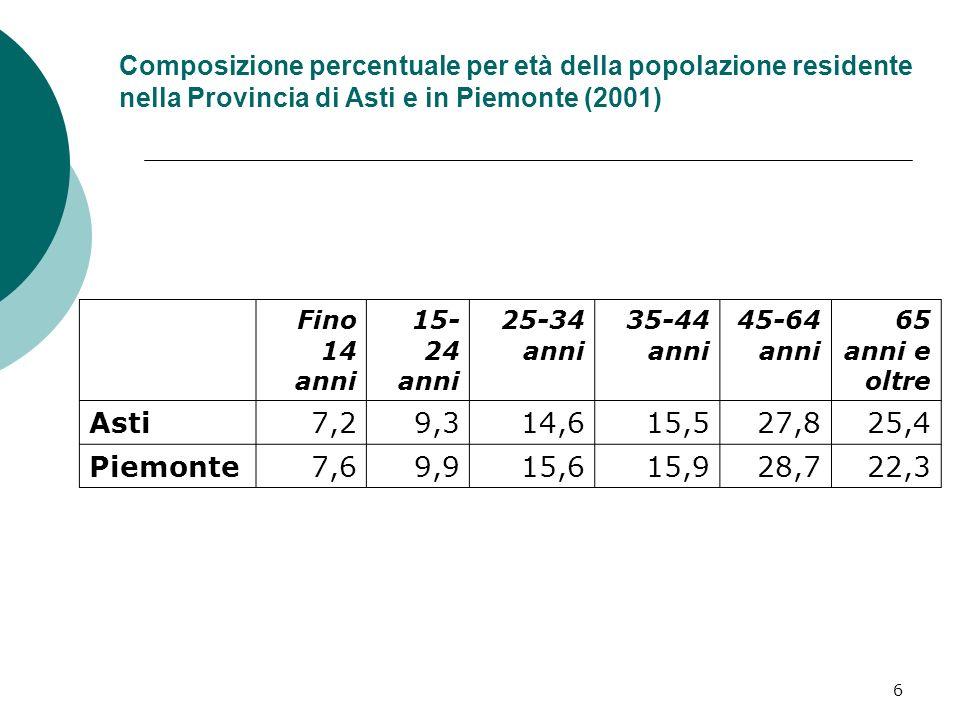 6 Composizione percentuale per età della popolazione residente nella Provincia di Asti e in Piemonte (2001) Fino 14 anni 15- 24 anni 25-34 anni 35-44 anni 45-64 anni 65 anni e oltre Asti7,29,314,615,527,825,4 Piemonte7,69,915,615,928,722,3