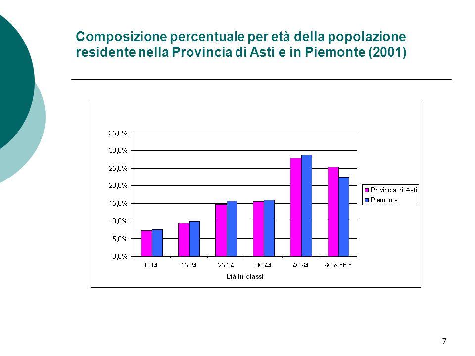 7 Composizione percentuale per età della popolazione residente nella Provincia di Asti e in Piemonte (2001)