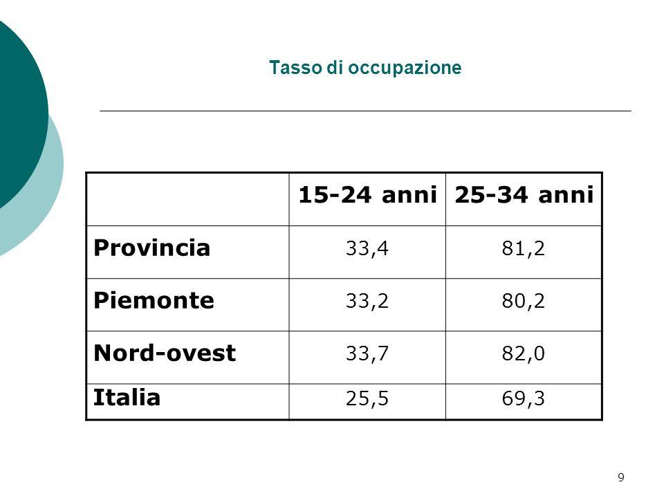 9 Tasso di occupazione 15-24 anni25-34 anni Provincia 33,481,2 Piemonte 33,280,2 Nord-ovest 33,782,0 Italia 25,569,3